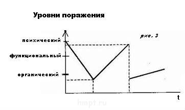 Стадии патологического процесса ПП Ч-2 - attac рис. 3 hment45.jpg
