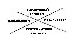 Стадии патологического процесса. Ч-3. - attac крест св. Андрея hment47.jpg