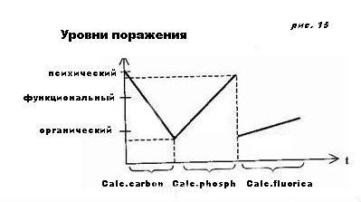 Стадии патологического процесса ПП. Ч-6. Дети. - attach рис. 15 ment43.jpg