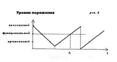 Стадии патологического процесса. Ч-3. - attach рис. 6 ment51.jpg