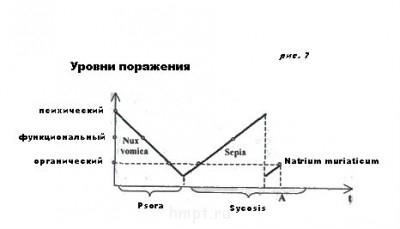 Стадии патологического процесса. Ч-3. - atta рис. 7 chment53.jpg