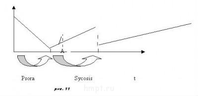 Стадии патологического процесса ПП. Ч-4 - Без рис. 11 имени.jpg